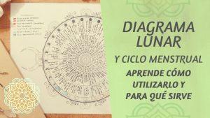 diagrama lunar y como usarlo